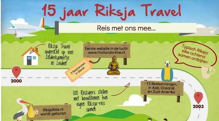 Riksja Travel bestaat 15 jaar en vernieuwt website