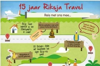 Riksja Travel heeft nieuwe websites